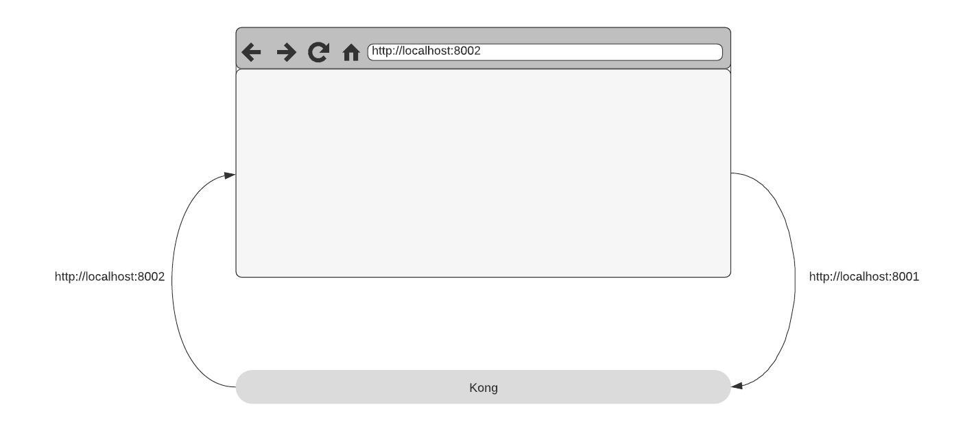 Kong Manager on localhost diagram